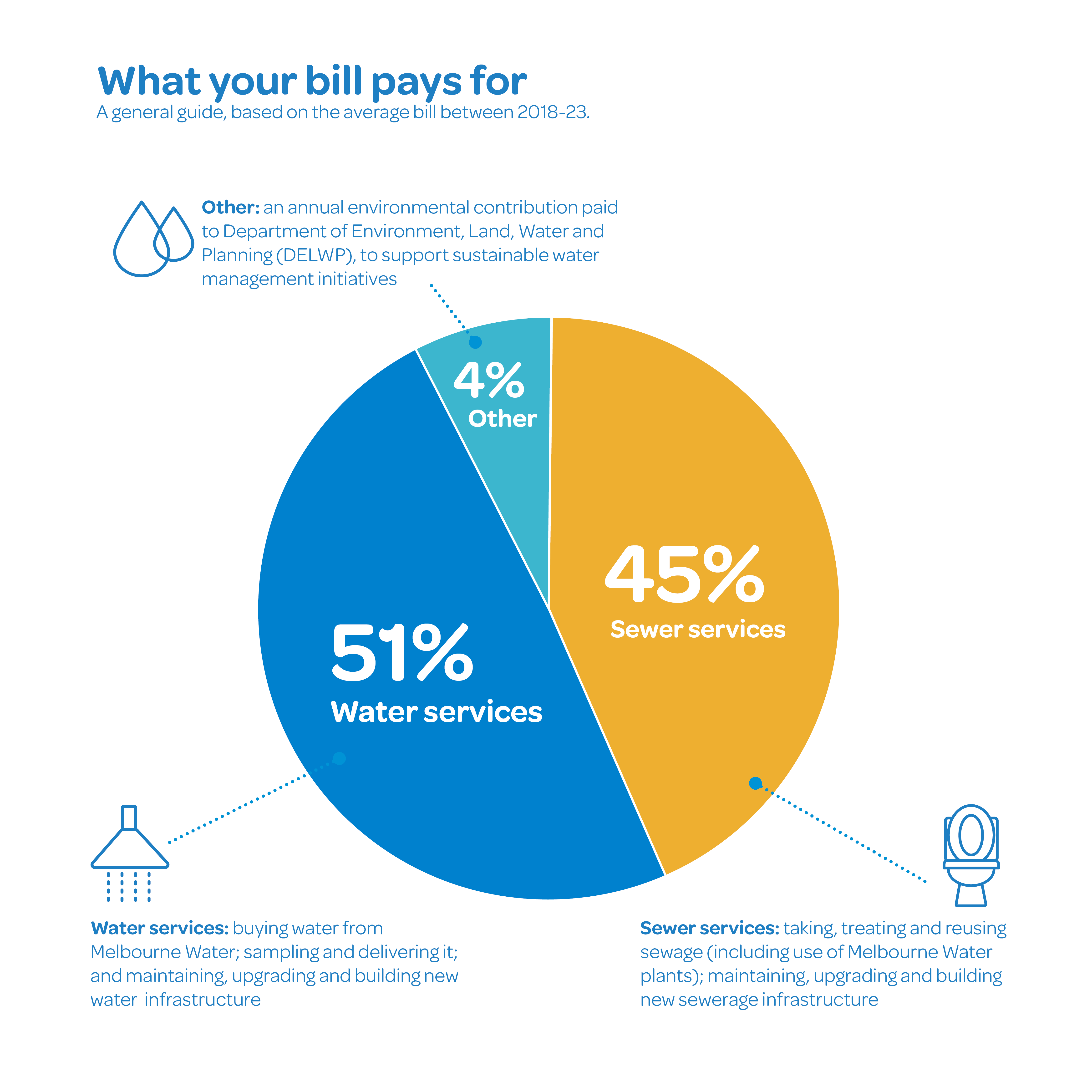51% of your bill goes towards water services, 45% towards sewer services and 4% to support sustainable water management initiatives